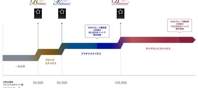ANA SFCの入手方法―プレミアムポイントを制する